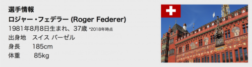 スイス・インドア2018 ロジャー・フェデラー選手データ スイス情報.com